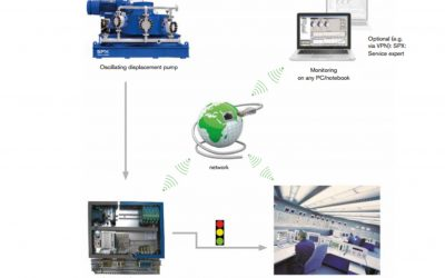 NOVALINK-CSM 2:  Pump Diagnostic System